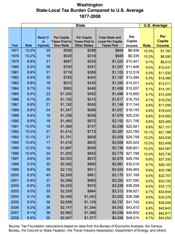 Tax chart united faculty of washington state